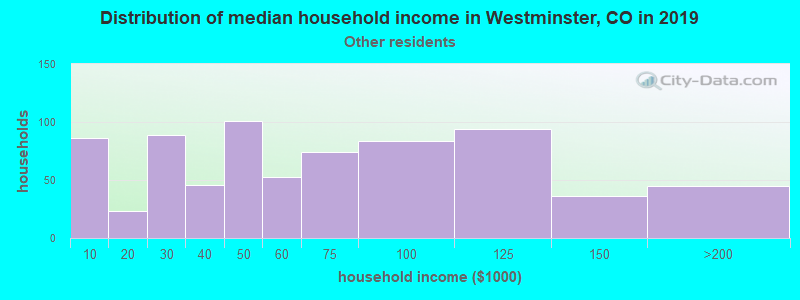 Westminster household income for Some other race householders
