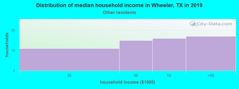 Wheeler household income for Some other race householders