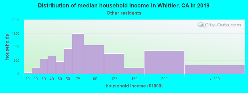 Whittier household income for Some other race householders