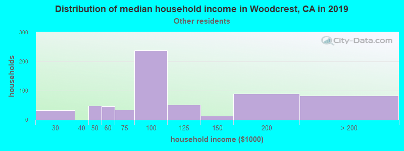 Woodcrest household income for Some other race householders