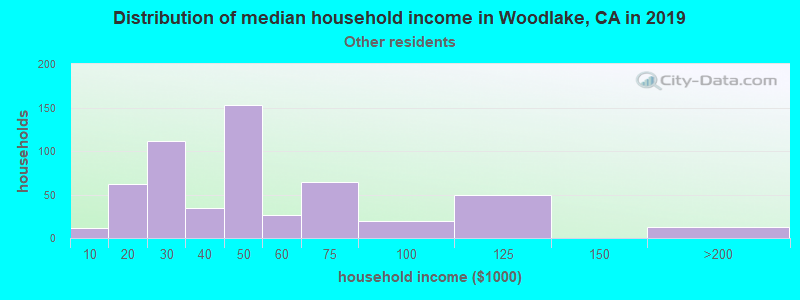 Woodlake household income for Some other race householders