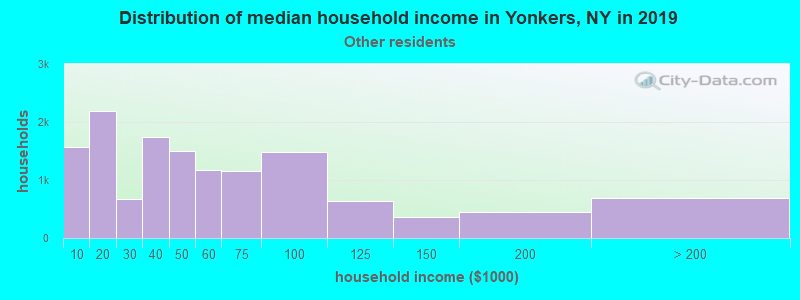 Yonkers household income for Some other race householders