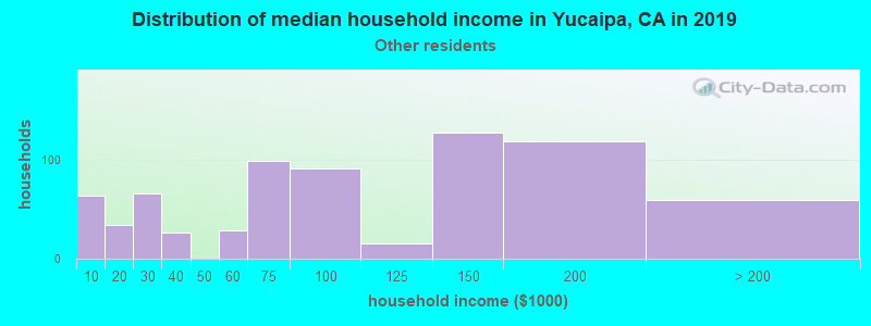 Yucaipa household income for Some other race householders