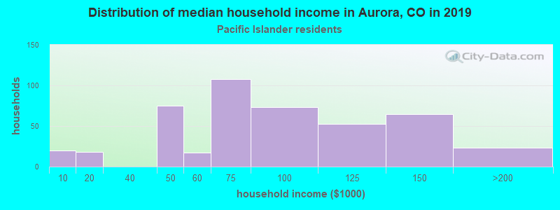 Aurora household income for Native Hawaiian and other Pacific Islander householders