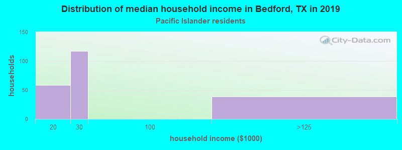 Bedford household income for Native Hawaiian and other Pacific Islander householders