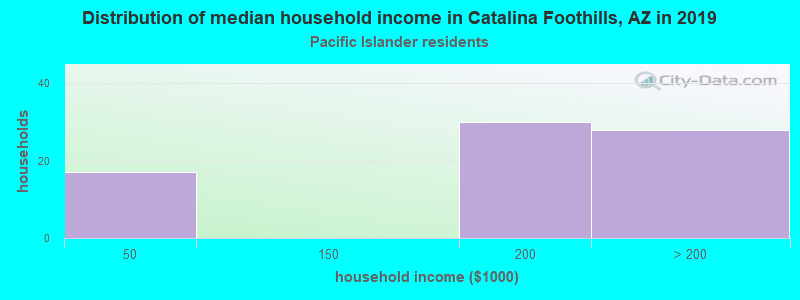 Catalina Foothills household income for Native Hawaiian and other Pacific Islander householders