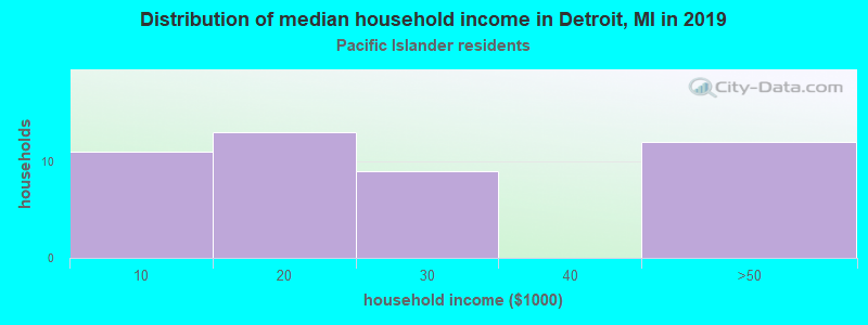 Detroit household income for Native Hawaiian and other Pacific Islander householders