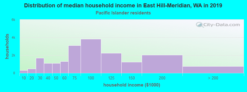 East Hill-Meridian household income for Native Hawaiian and other Pacific Islander householders