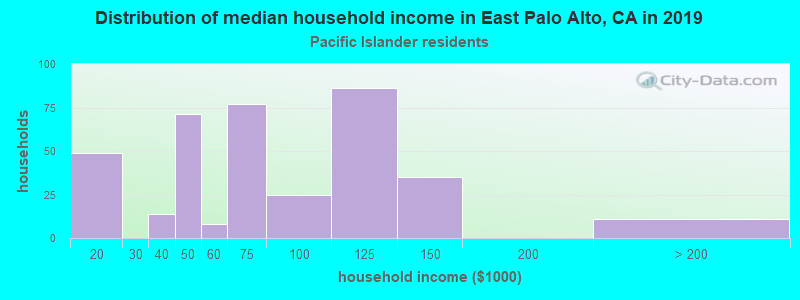East Palo Alto household income for Native Hawaiian and other Pacific Islander householders
