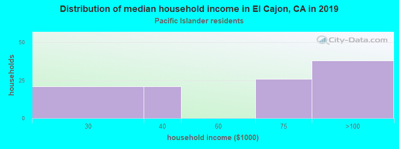El Cajon household income for Native Hawaiian and other Pacific Islander householders