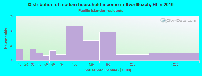 Ewa Beach household income for Native Hawaiian and other Pacific Islander householders