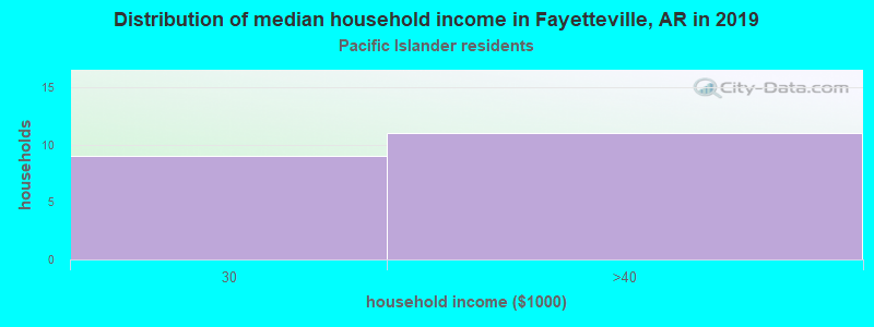 Fayetteville household income for Native Hawaiian and other Pacific Islander householders