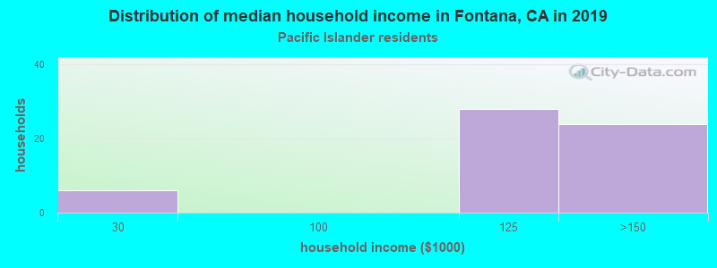 Fontana household income for Native Hawaiian and other Pacific Islander householders