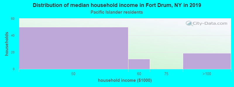Fort Drum household income for Native Hawaiian and other Pacific Islander householders
