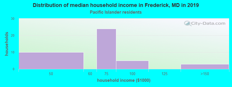 Frederick household income for Native Hawaiian and other Pacific Islander householders
