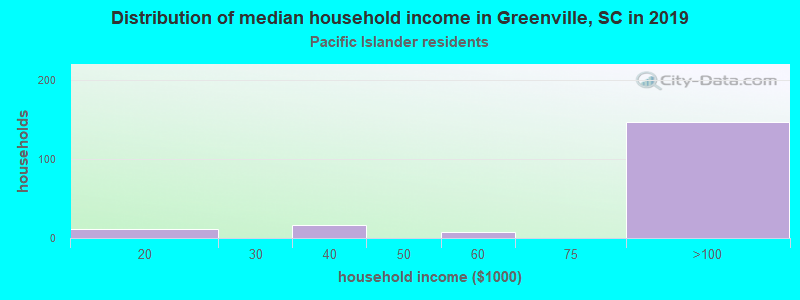 Greenville household income for Native Hawaiian and other Pacific Islander householders