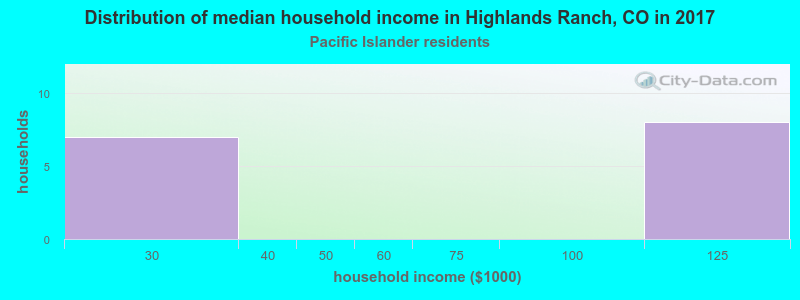 Highlands Ranch household income for Native Hawaiian and other Pacific Islander householders
