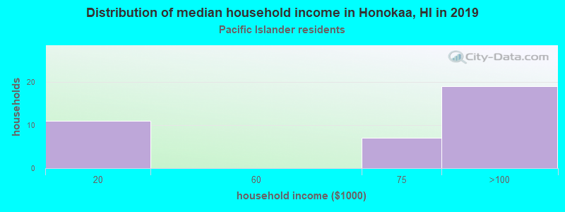 Honokaa household income for Native Hawaiian and other Pacific Islander householders