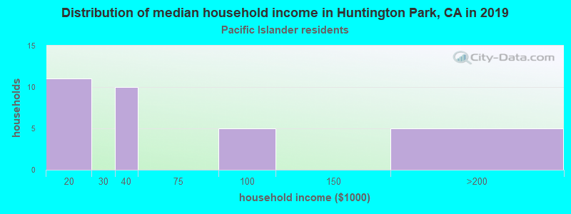 Huntington Park household income for Native Hawaiian and other Pacific Islander householders