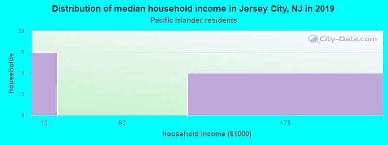 Jersey City household income for Native Hawaiian and other Pacific Islander householders