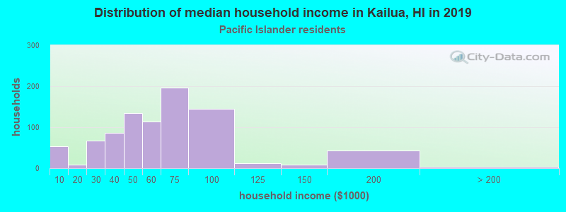 Kailua household income for Native Hawaiian and other Pacific Islander householders