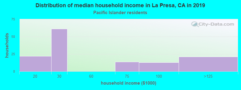 La Presa household income for Native Hawaiian and other Pacific Islander householders