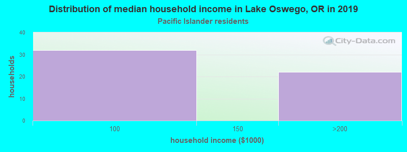 Lake Oswego household income for Native Hawaiian and other Pacific Islander householders