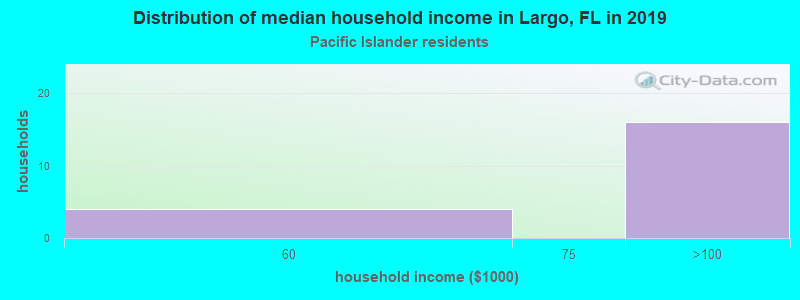 Largo household income for Native Hawaiian and other Pacific Islander householders