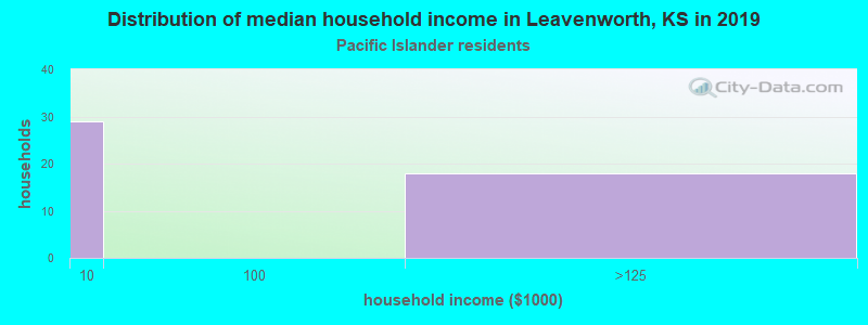 Leavenworth household income for Native Hawaiian and other Pacific Islander householders