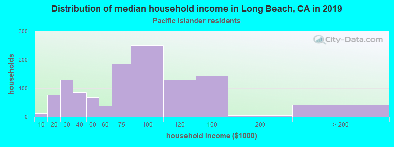 Long Beach household income for Native Hawaiian and other Pacific Islander householders