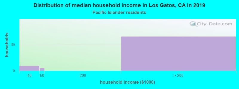 Los Gatos household income for Native Hawaiian and other Pacific Islander householders