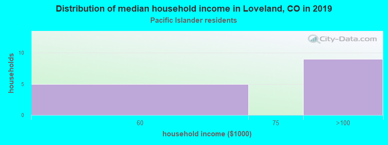 Loveland household income for Native Hawaiian and other Pacific Islander householders