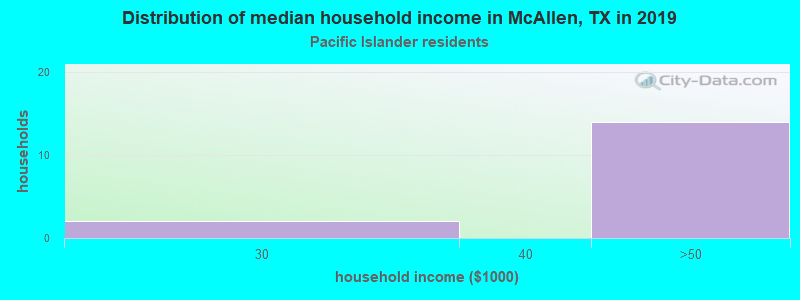 McAllen household income for Native Hawaiian and other Pacific Islander householders
