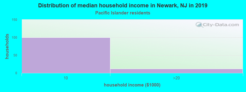 Newark household income for Native Hawaiian and other Pacific Islander householders