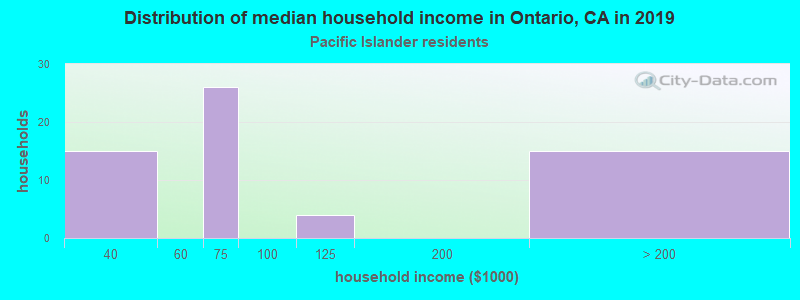 Ontario household income for Native Hawaiian and other Pacific Islander householders