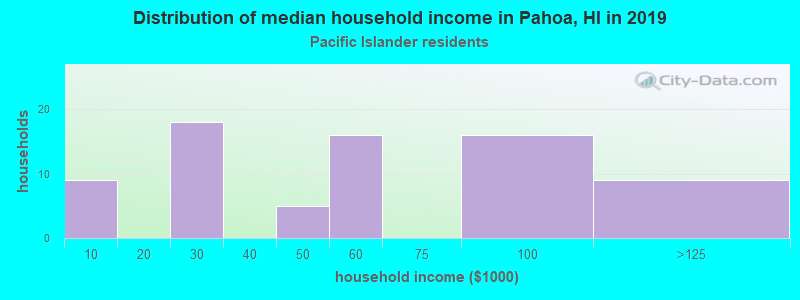 Pahoa household income for Native Hawaiian and other Pacific Islander householders