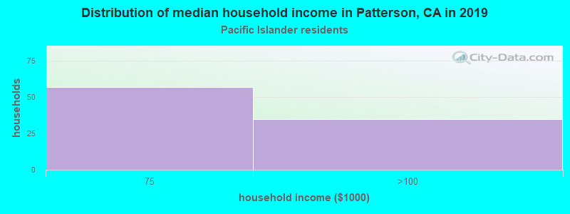 Patterson household income for Native Hawaiian and other Pacific Islander householders