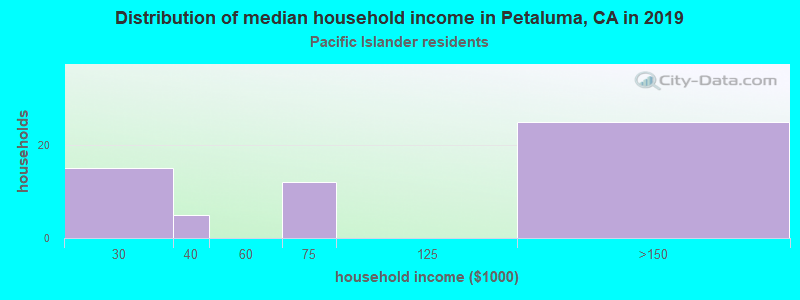 Petaluma household income for Native Hawaiian and other Pacific Islander householders