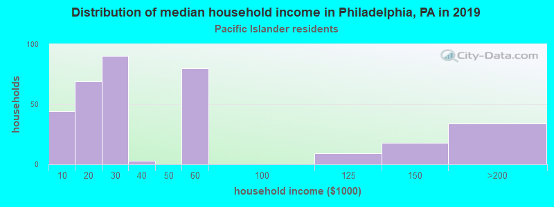 Philadelphia household income for Native Hawaiian and other Pacific Islander householders
