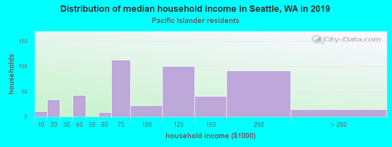Seattle household income for Native Hawaiian and other Pacific Islander householders