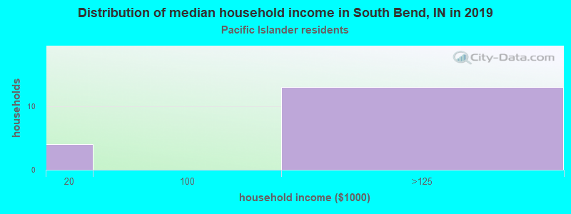 South Bend household income for Native Hawaiian and other Pacific Islander householders