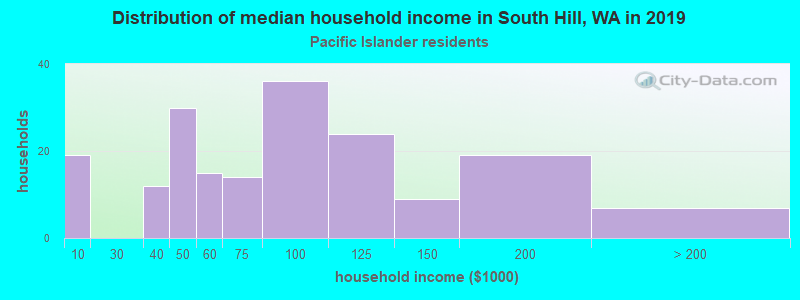 South Hill household income for Native Hawaiian and other Pacific Islander householders