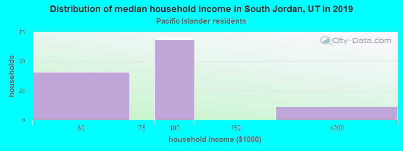 South Jordan household income for Native Hawaiian and other Pacific Islander householders