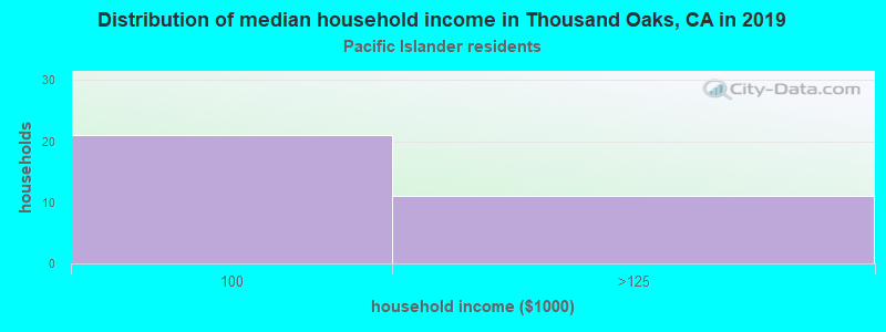 Thousand Oaks household income for Native Hawaiian and other Pacific Islander householders