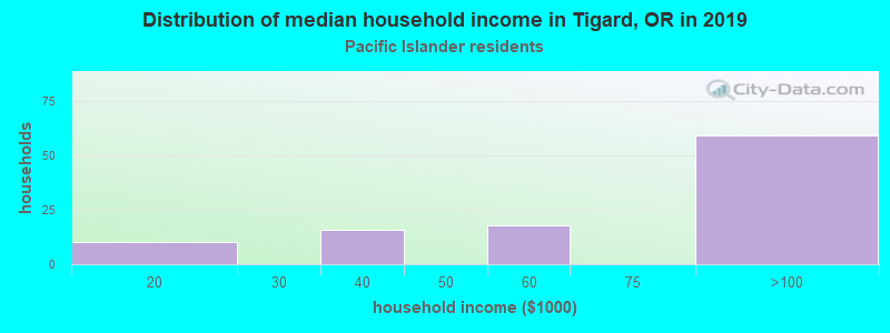 Tigard household income for Native Hawaiian and other Pacific Islander householders