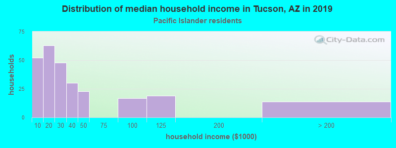 Tucson household income for Native Hawaiian and other Pacific Islander householders