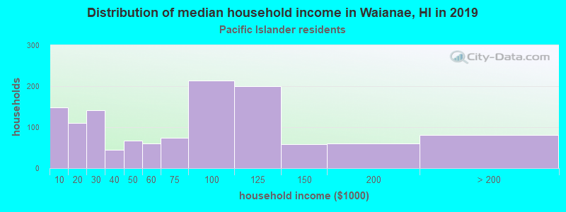 Waianae household income for Native Hawaiian and other Pacific Islander householders