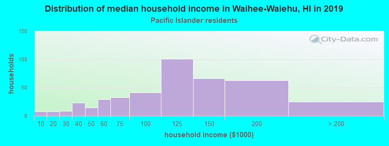 Waihee-Waiehu household income for Native Hawaiian and other Pacific Islander householders