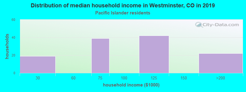 Westminster household income for Native Hawaiian and other Pacific Islander householders