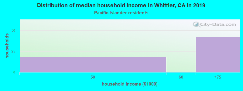 Whittier household income for Native Hawaiian and other Pacific Islander householders